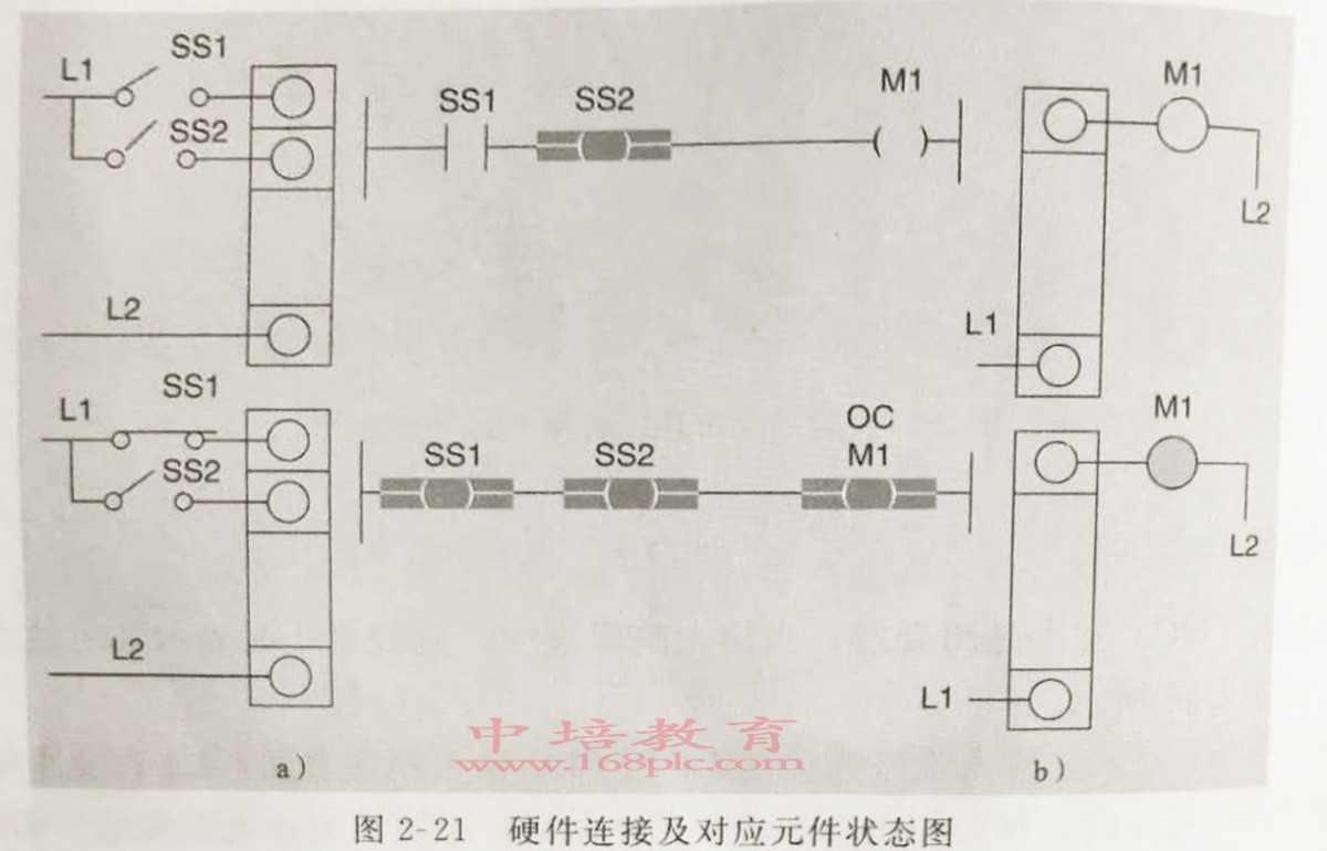 东莞长安PLC编程培训对应状态图