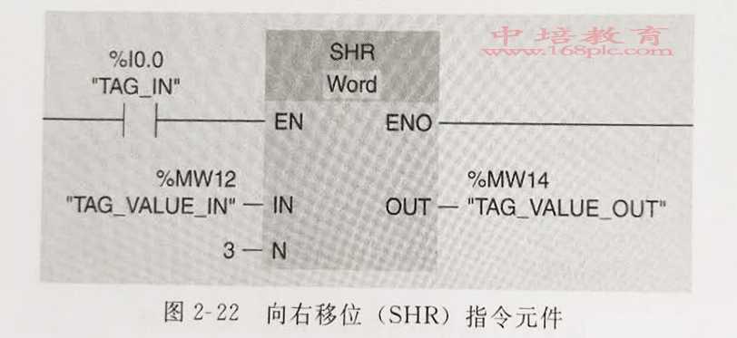 东莞长安PLC编程培训位图如下