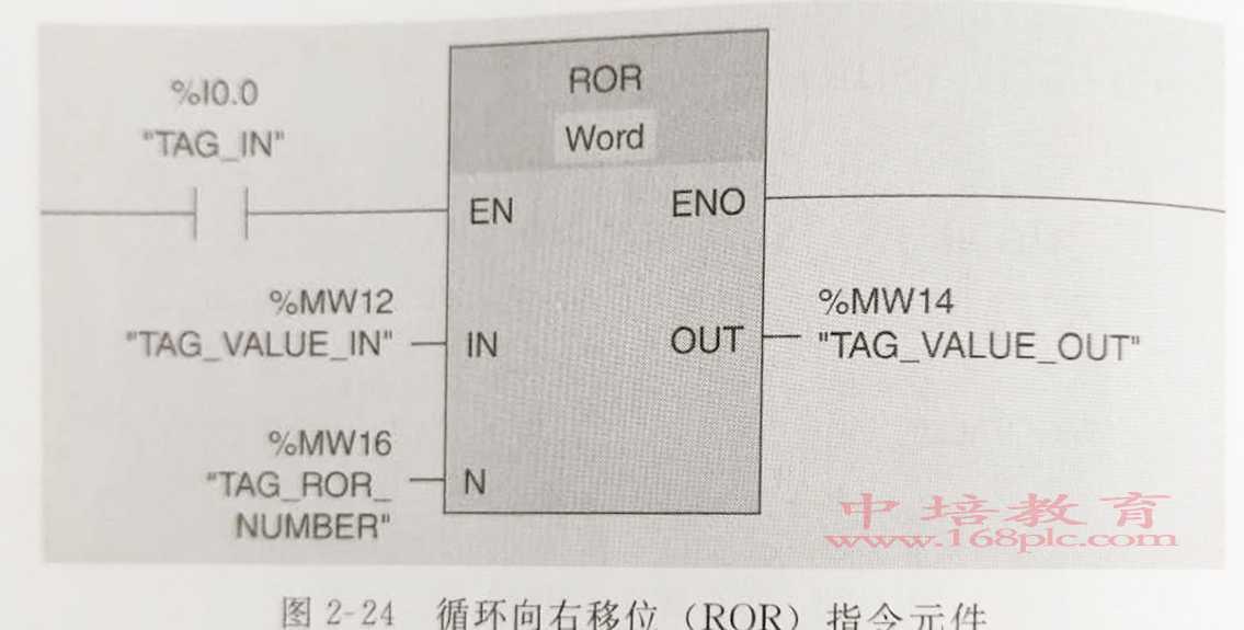 东莞长安PLC编程培训向右移位图面