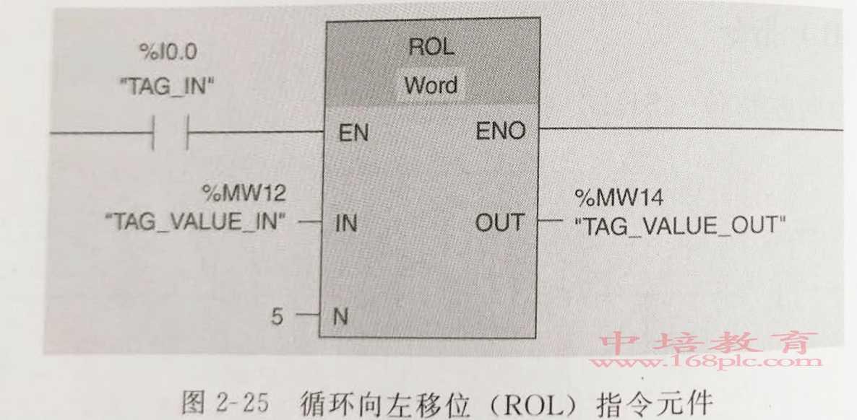 东莞长安PLC编程培训循环元件图