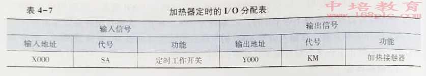 东莞万江PLC编程培训加热器I/O分配表