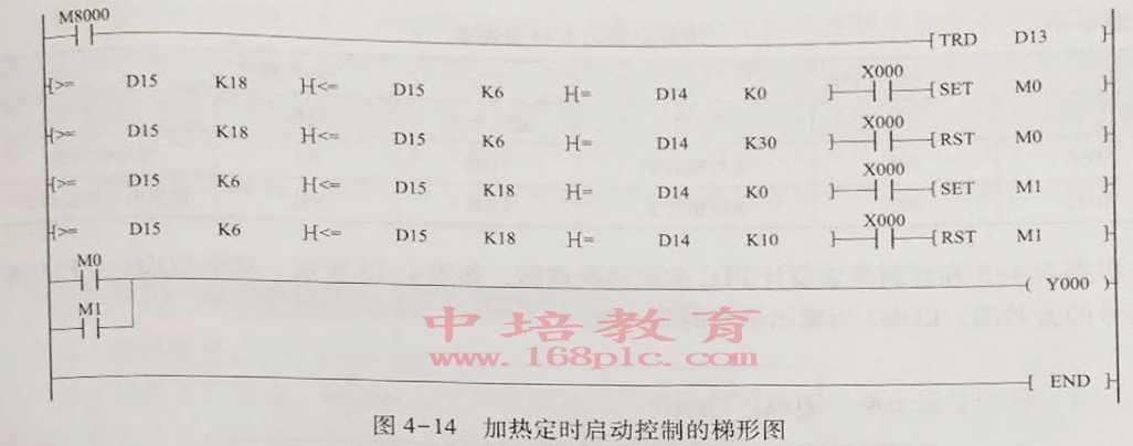 东莞万江PLC编程培训启动控制梯形图