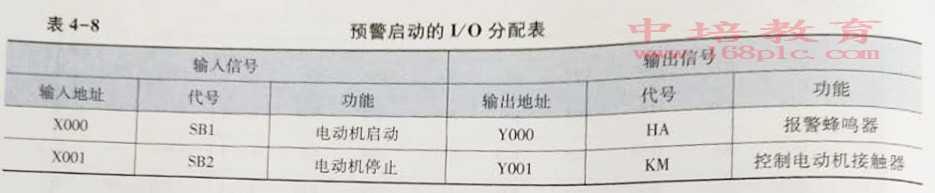 东莞高埗PLC编程培训启动分配表