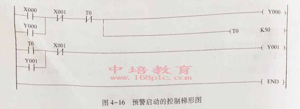 东莞高埗PLC编程培训启动控制梯形图