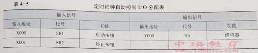 东莞沙田PLC编程培训自动控制表