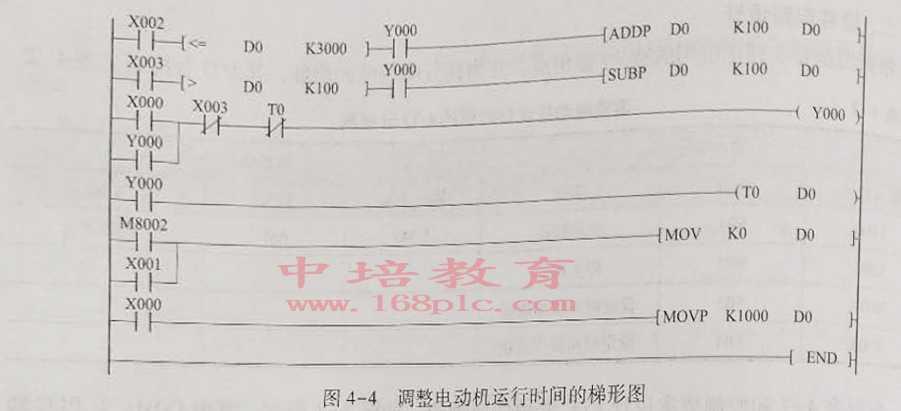 东莞桥头PLC编程培训梯形图