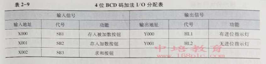 东莞塘厦PLC编程培训加法分配表
