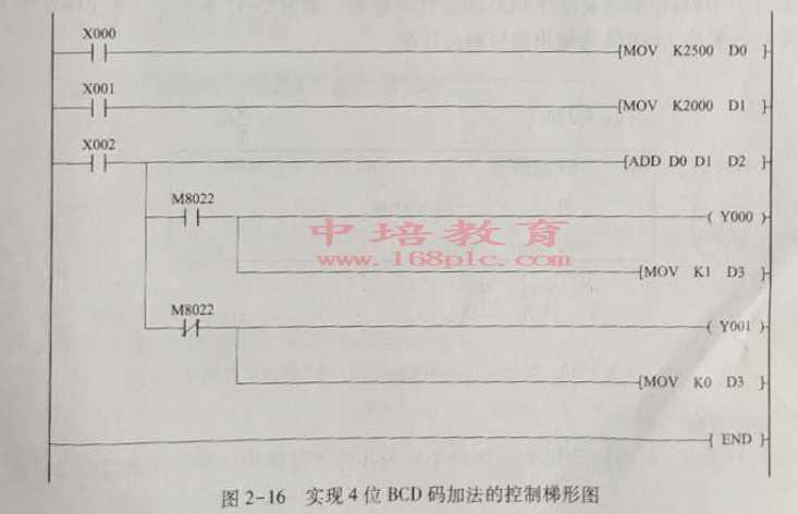 东莞塘厦PLC编程培训控制梯形图
