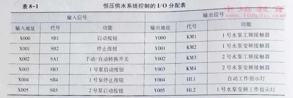 东莞寮步PLC编程培训恒压供水分配表