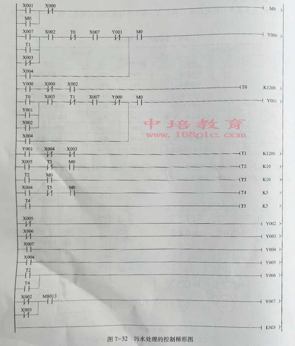 东莞黄江PLC编程培训污水处理控制梯形图