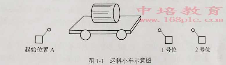东莞中堂PLC编程培训运料小车示意图