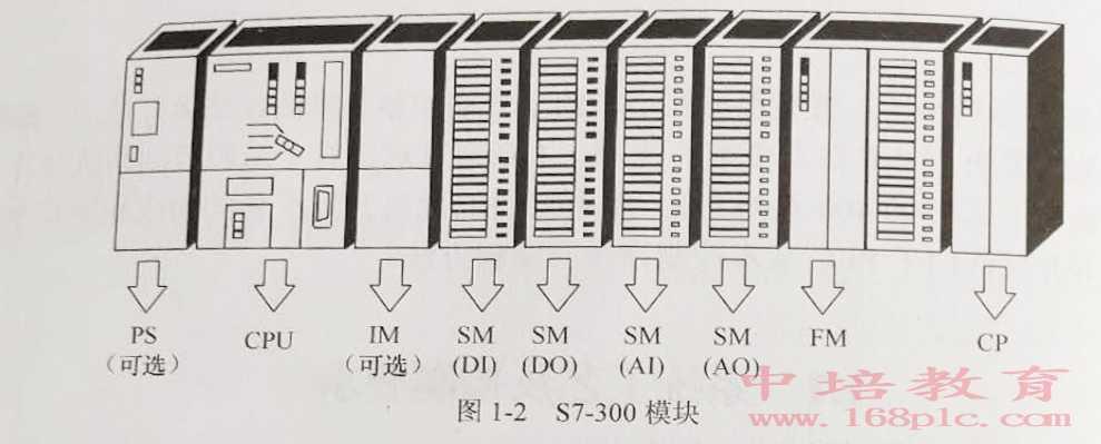 东莞中堂PLC编程培训S7-300模块