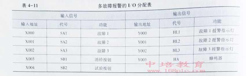 东莞松山湖PLC编程培训多故障分配表