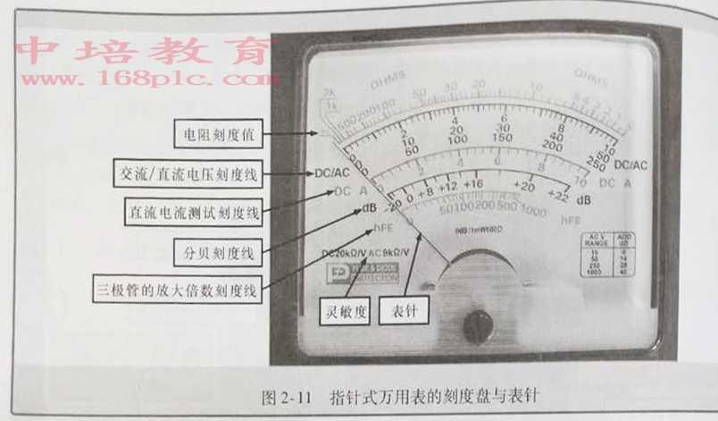 东莞电工培训考证刻度盘与表针图