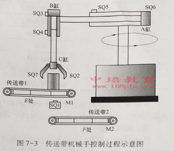 东莞PLC培训班过程示意图