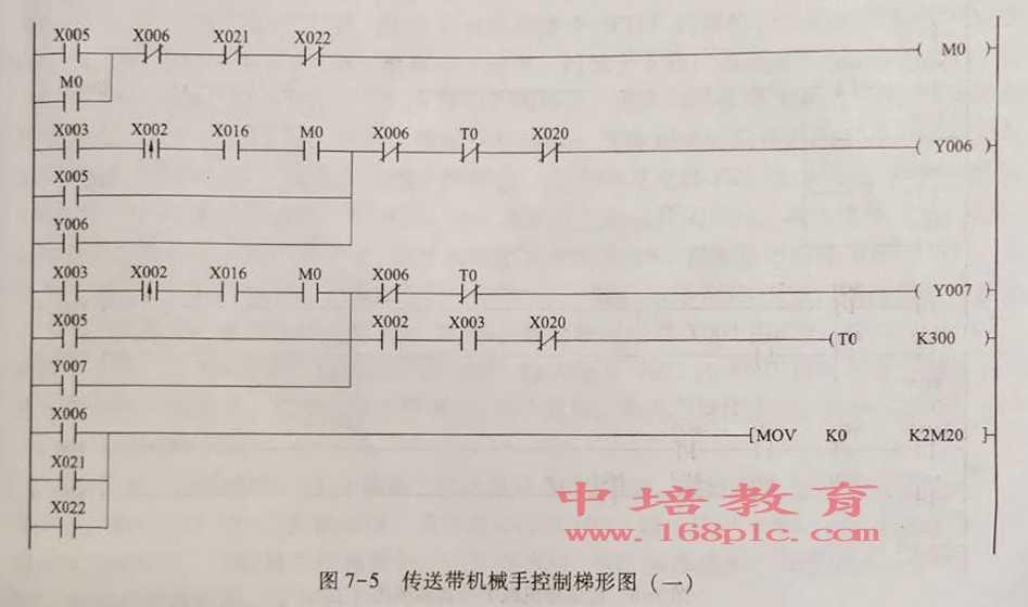 东莞PLC培训班制作梯形图