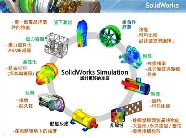 东莞SolidWorks Simulation有限元培训
