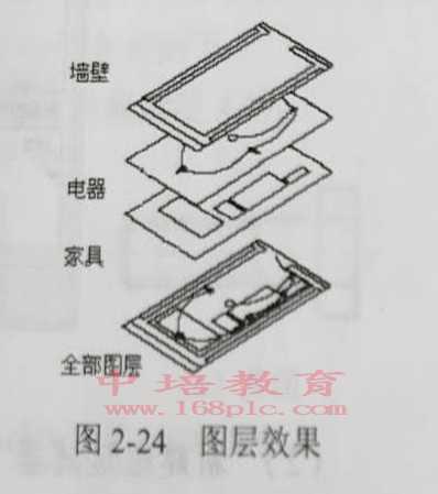东莞南城CAD制图图层效果图