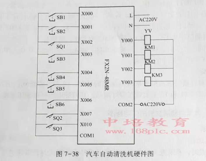 PLC培训班硬件图
