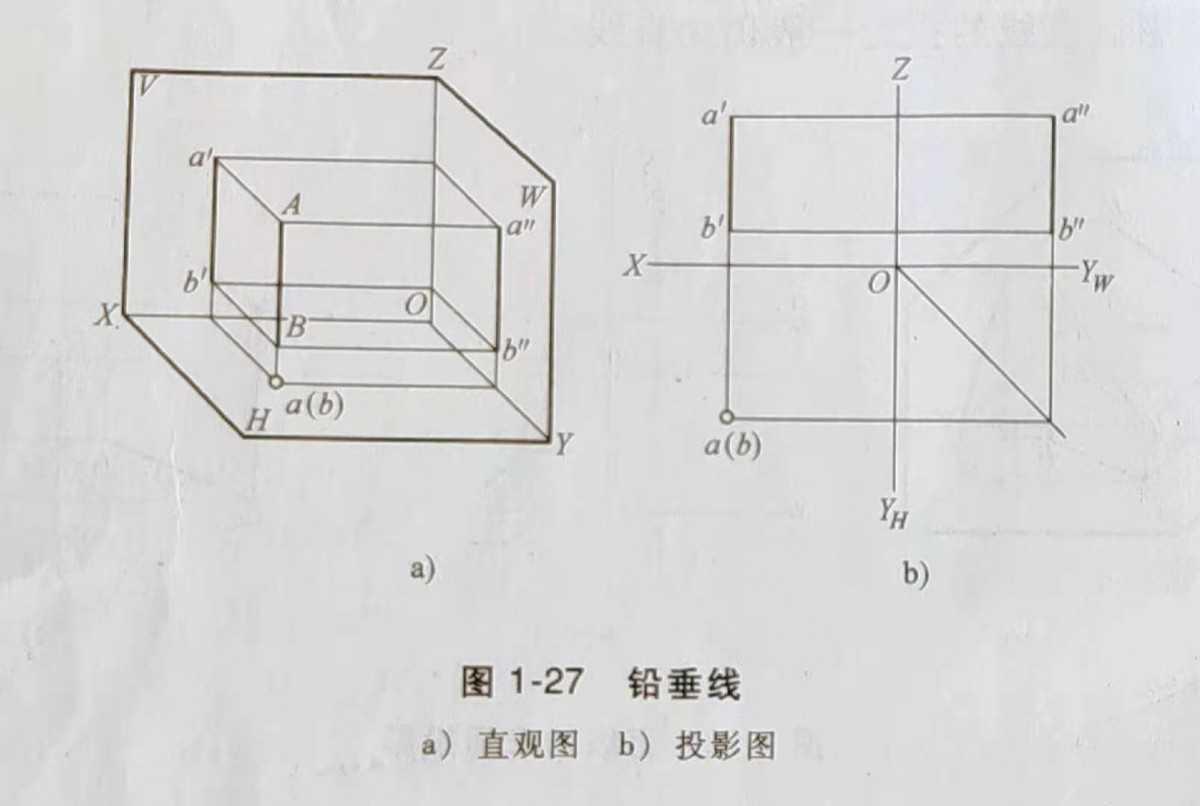 洪梅焊工证培训多少钱?-洪梅焊工证培训点、线、面的投影